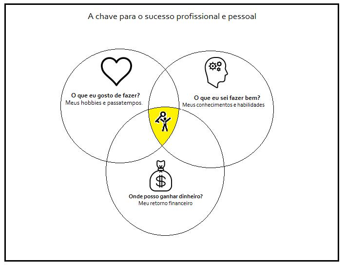 a chave do sucesso: como ser um bom administrador
